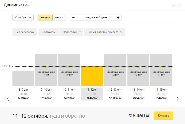 Динамика цен на Яндекс.Авиабилеты