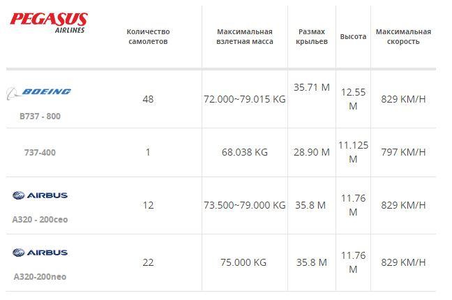 Воздушный флот турецкой бюджетной авиакомпании Пегасус